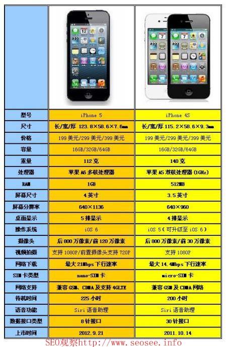 iPhone5图片